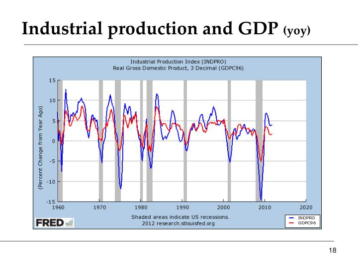 Industrial production and GDP