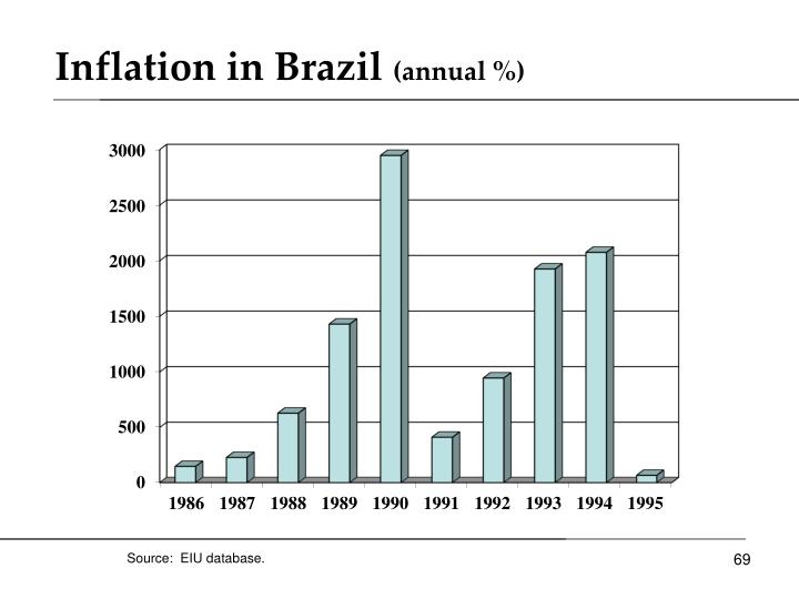 Inflation in Brazil