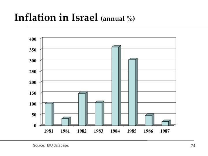 Inflation in Israel