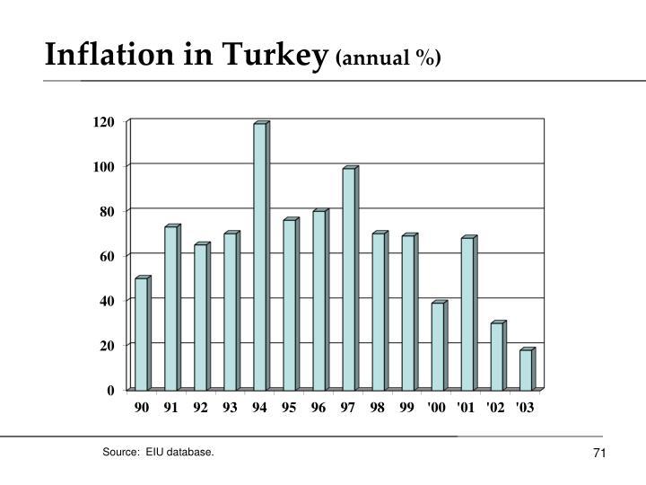 Inflation in Turkey