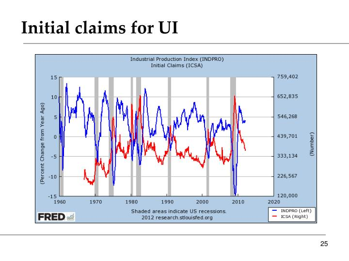 Initial claims for UI
