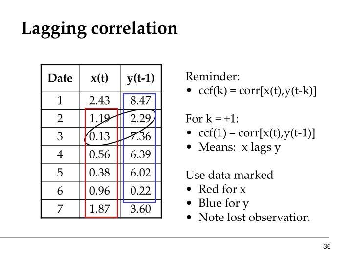 Lagging correlation