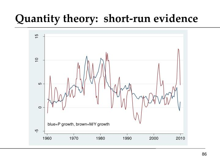 Quantity theory:  short-run evidence