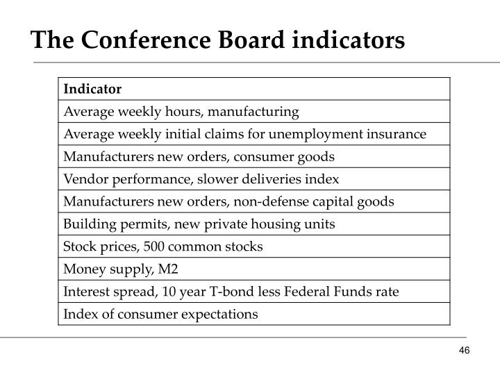 The Conference Board indicators