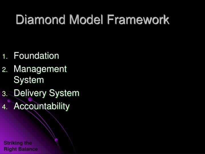 Diamond Model Framework