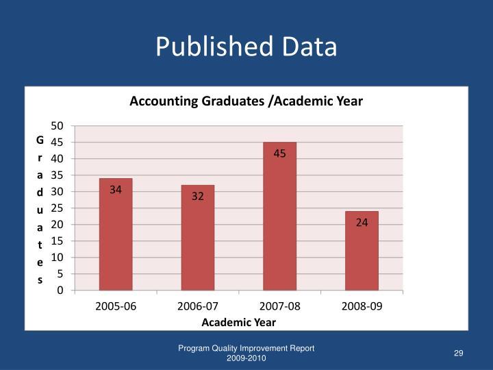 Published Data