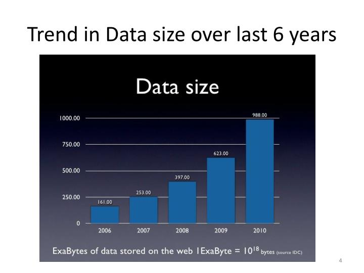 Trend in Data size over last 6 years