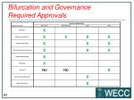 bifurcation and governance required approvals