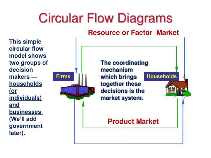 Circular flow diagrams