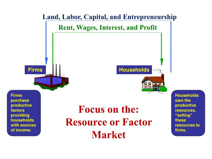 Land, Labor, Capital, and Entrepreneurship