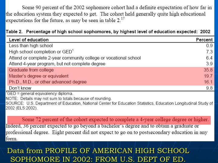 Data from PROFILE OF AMERICAN HIGH SCHOOL SOPHOMORE IN 2002: FROM U.S. DEPT OF ED.
