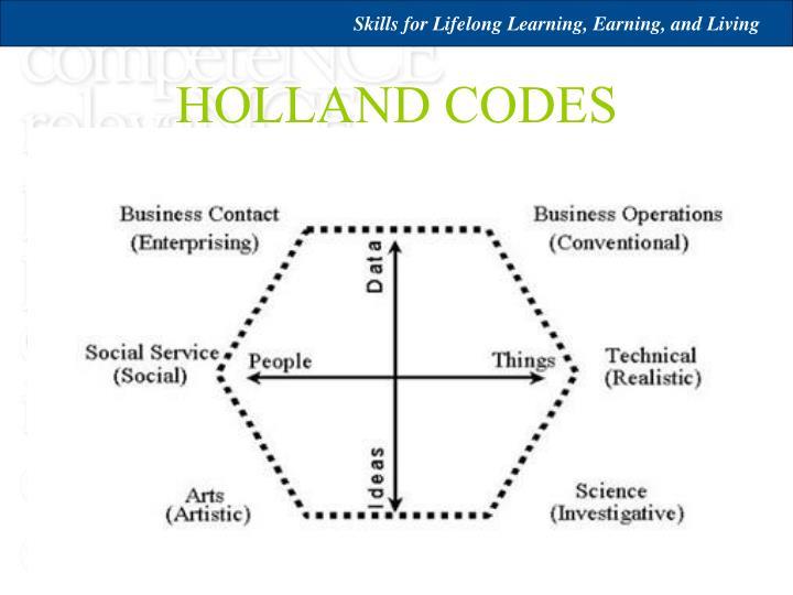 HOLLAND CODES