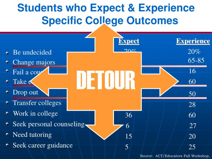 Students who Expect & Experience Specific College Outcomes