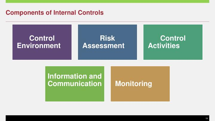 components of internal controls essay Internal controls activity instructions: there is an ongoing debate about the cost-benefit relationship of internal controls and their ethical implications.