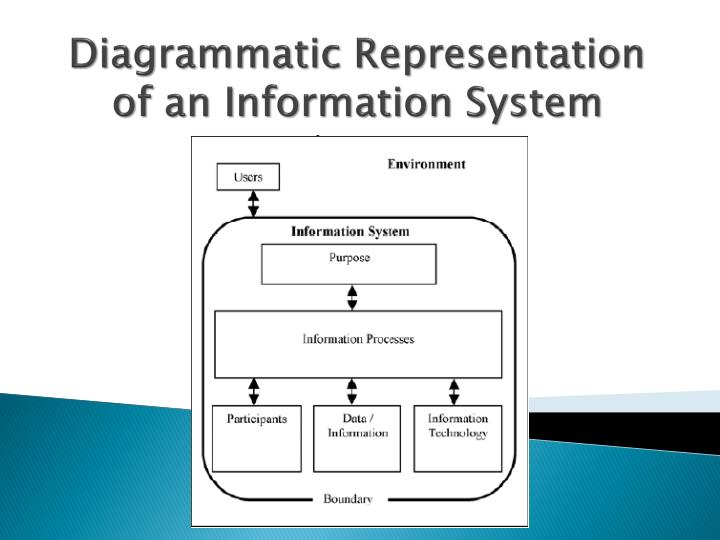 Ppt - Diagrammatic Representation Of An Information System Powerpoint Presentation