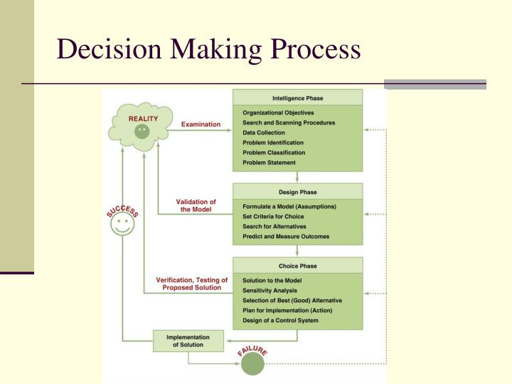 organization decision making process Organizational decision-making introduction: the process of organizational change can be tumultuous and filled with unexpected challenges this is true even when organizational change is intended to promote improvement of processes, procedures and efficiencies.