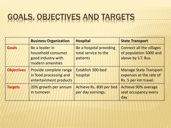 Goals, objectives and targets