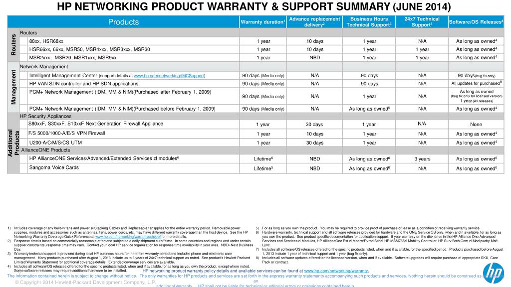 PPT - HP Networking Warranty and Support Summary (June 2014