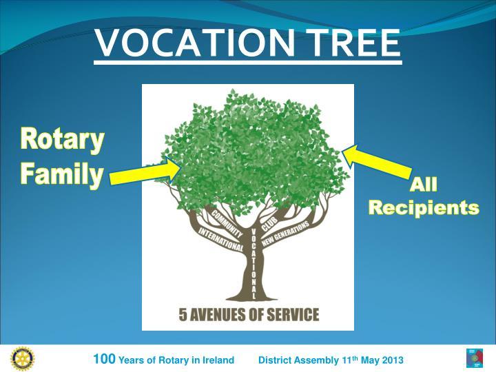 VOCATION TREE