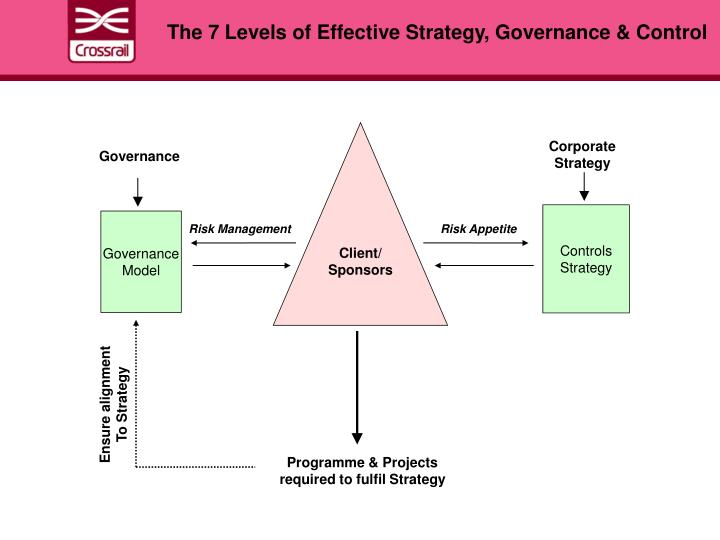 The 7 Levels of Effective Strategy, Governance & Control