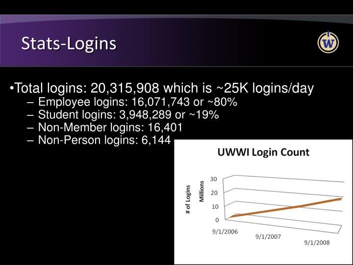 Stats-Logins