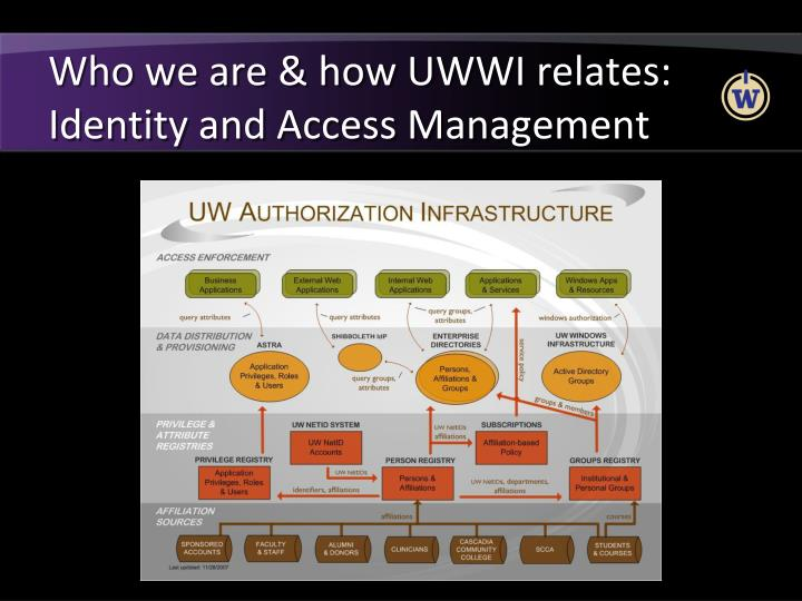Who we are how uwwi relates identity and access management