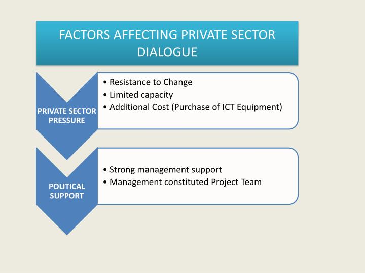 FACTORS AFFECTING PRIVATE SECTOR DIALOGUE