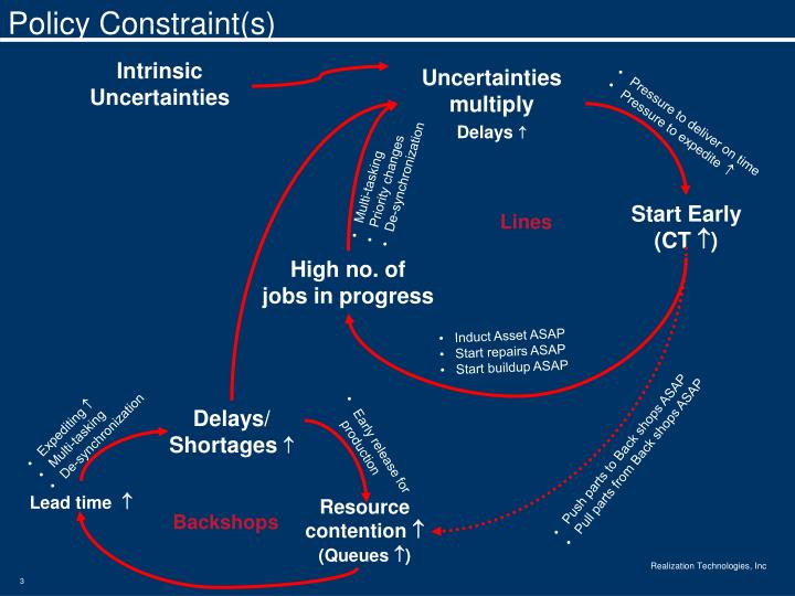 Policy Constraint(s)