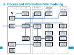 2 process and information flow modeling