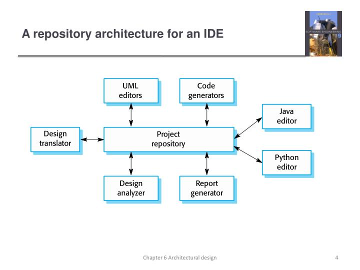 A Repository Architecture For An IDE. Chapter 6 Architectural Design.  Client Server Architecture