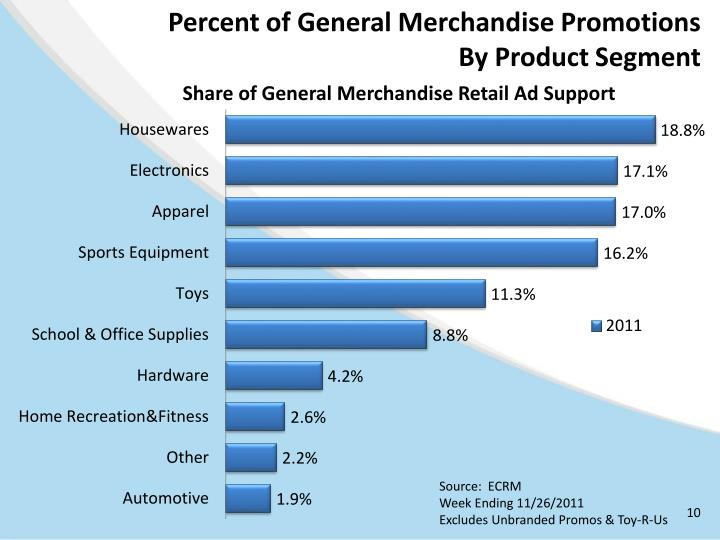 Percent of General Merchandise Promotions
