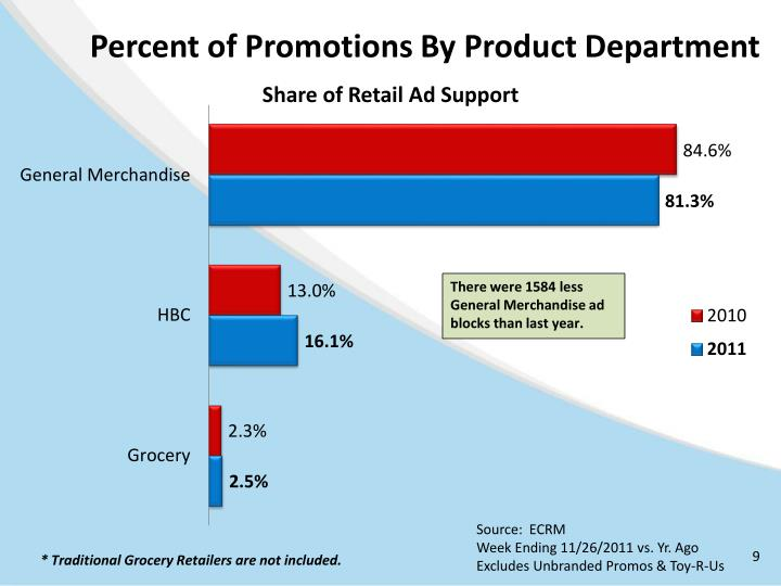 Percent of Promotions By Product Department