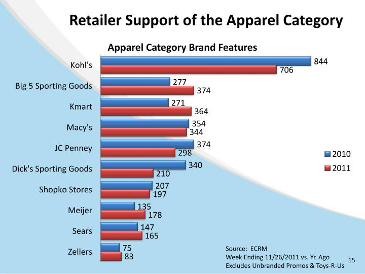 Retailer Support of the Apparel Category