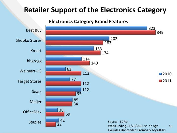 Retailer Support of the Electronics Category