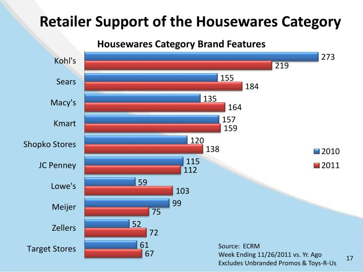Retailer Support of the Housewares Category
