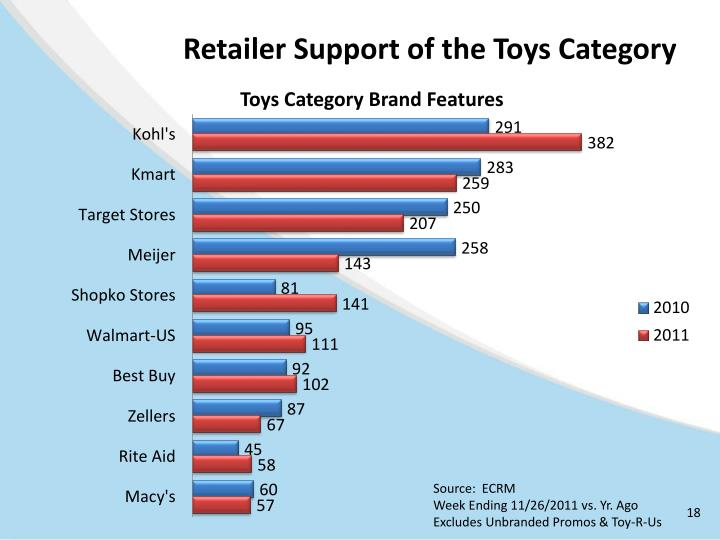 Retailer Support of the Toys Category