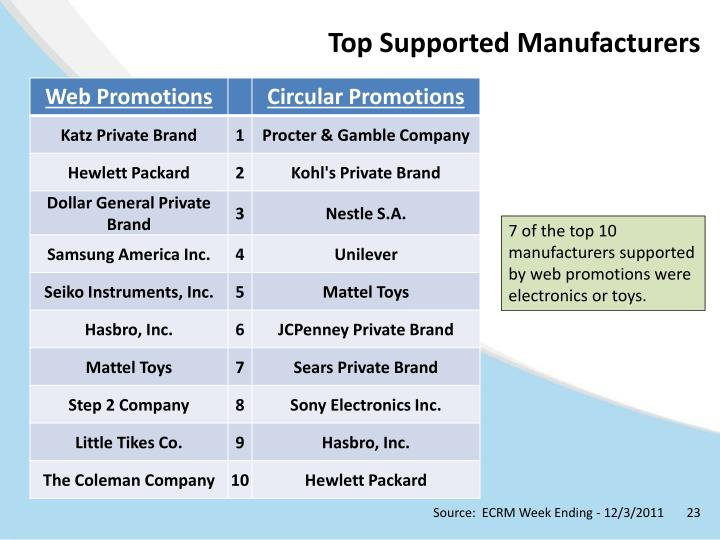 Top Supported Manufacturers