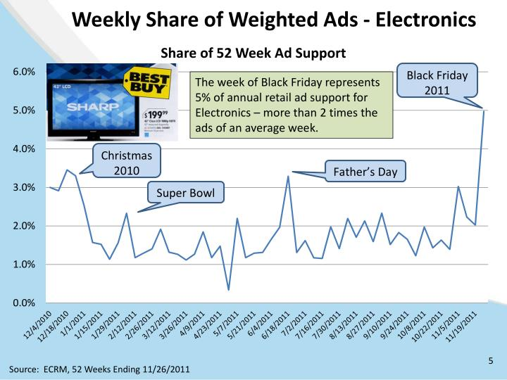 Weekly Share of Weighted Ads - Electronics