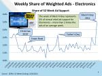 weekly share of weighted ads electronics