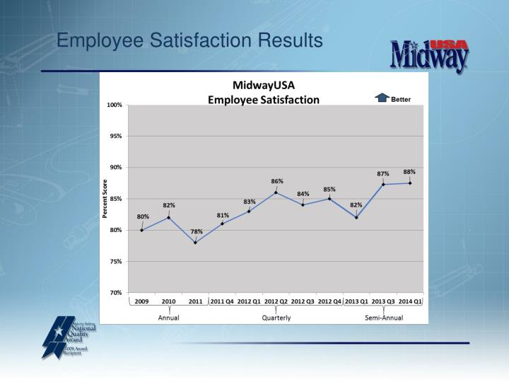 Employee Satisfaction Results