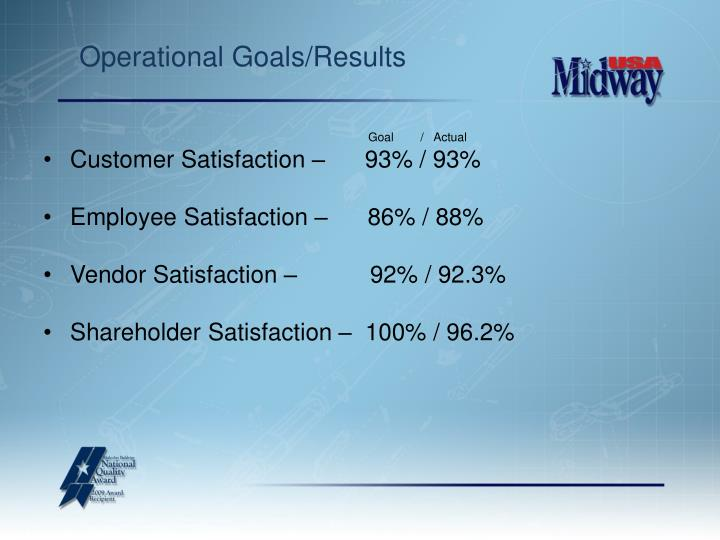 Operational Goals/Results