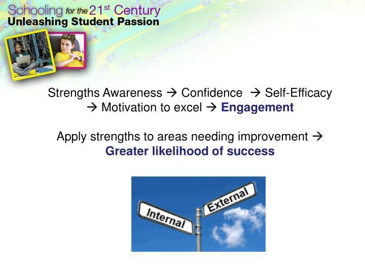 Strengths Awareness