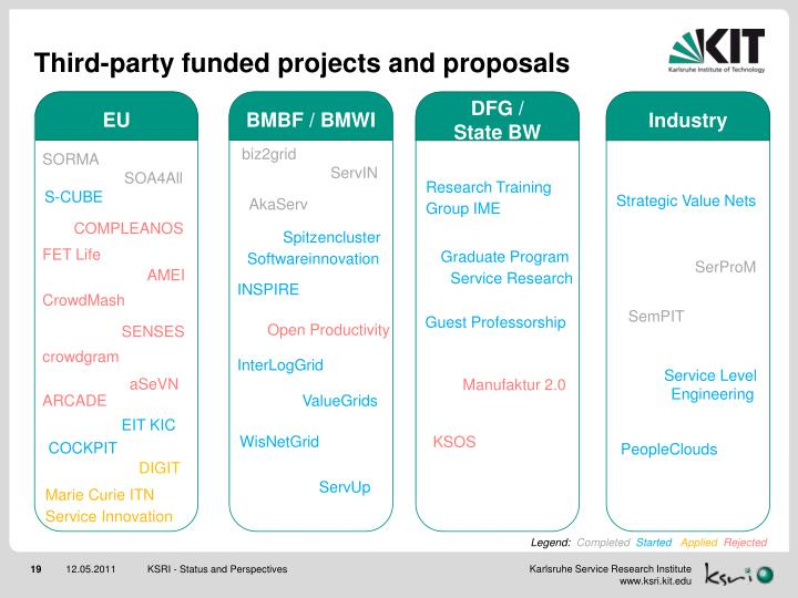 Third-party funded projects and proposals