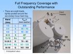 full frequency coverage with outstanding performance
