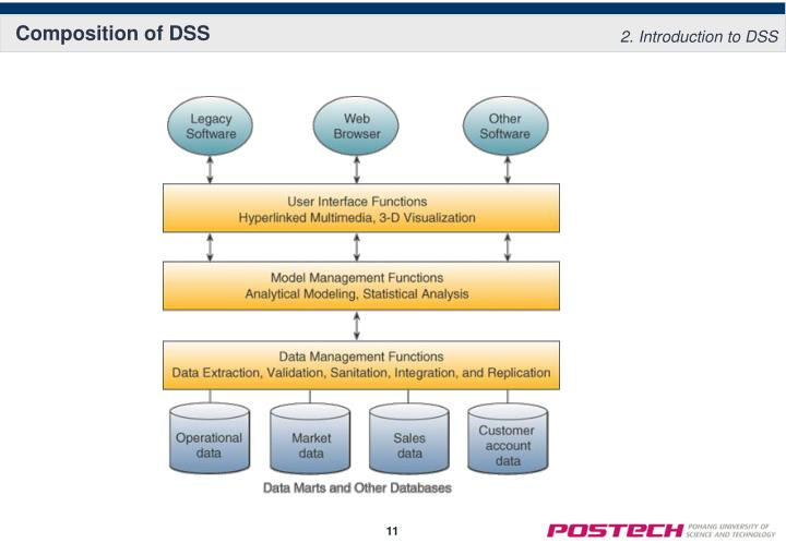 Composition of DSS