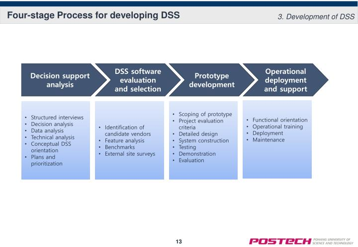 Four-stage Process for developing DSS