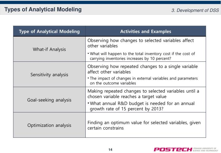 Types of Analytical Modeling