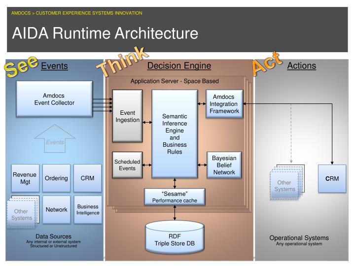 AIDA Runtime Architecture