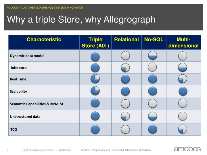 Why a triple Store, why Allegrograph