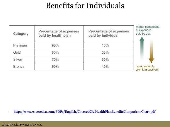 Benefits for Individuals